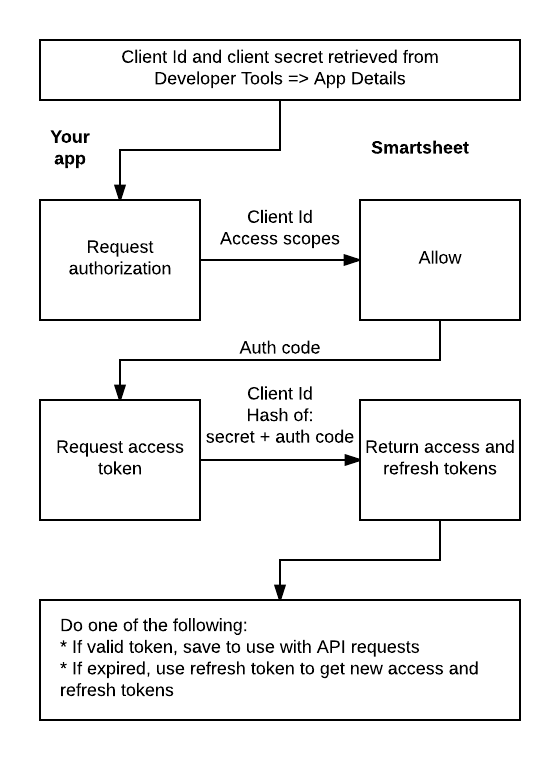 OAuth flow overview diagram