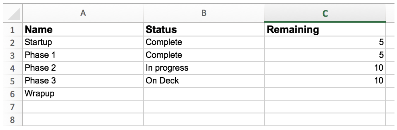 Excel spreadsheet sample image. Columns Name, Status and Remaining